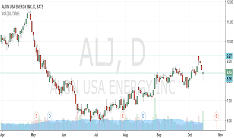 ALJ: Swing Trade for ALJ
