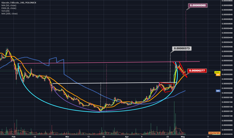 SCBTC: Siacoins successful cup & handle break is back for a sequel