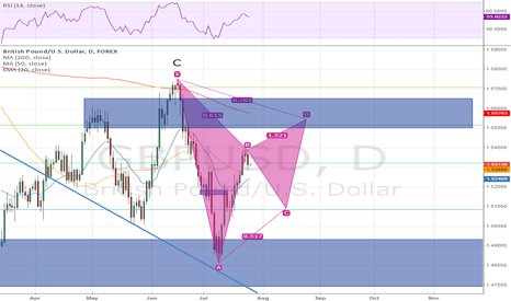 GBPUSD: GBPUSD possible gartley short