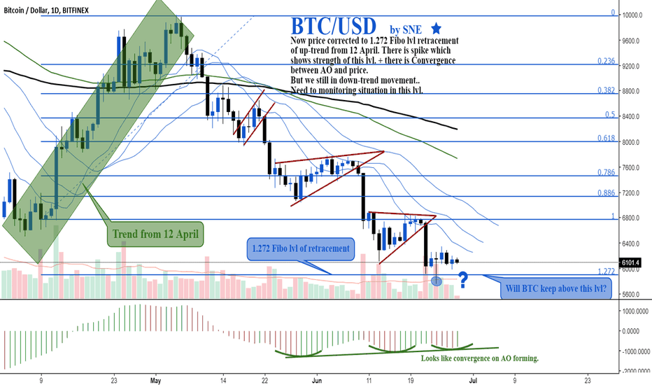BTCUSD: BTC/USD by SNE. Will see rebounce?