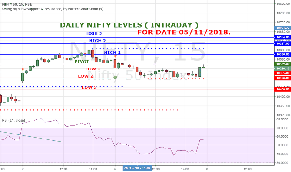 NIFTY: NIFTY LEVELS HIGH LOW FOR 5 NOV 18