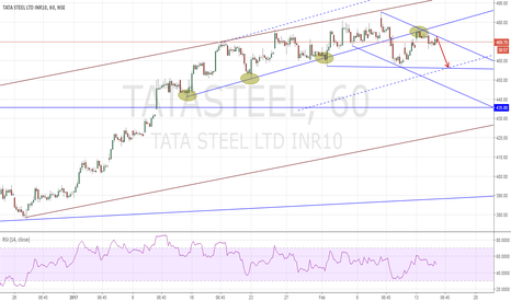 TATASTEEL: TataSteel Short MPL