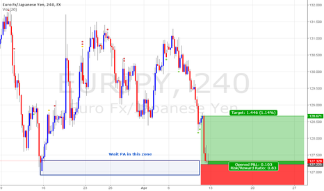 EURJPY: Chance of Bounce may be risk but worth