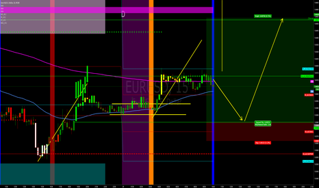 EURUSD: Some stop hunt moves expected today