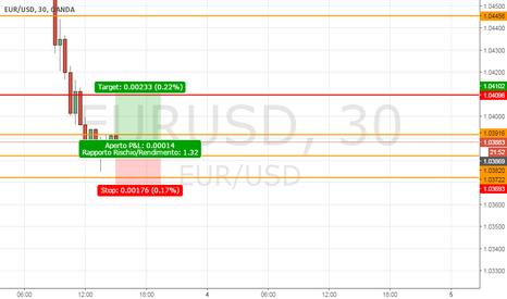 EURUSD: EurUsd verso 1,0408
