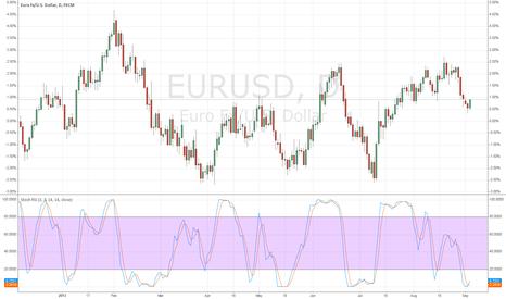 EURUSD: FX-GOLD.NET
