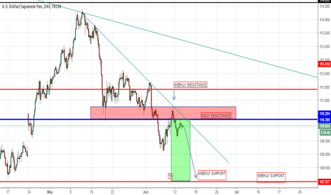 USDJPY: USDJPY Executivefx