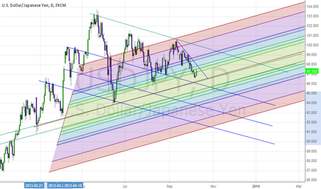 USDJPY: USD/JPY Reverses at Retracement after 6th Consecutive Down days