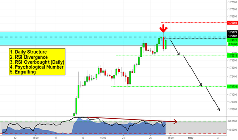 GBPCAD: Short opportunity on GBPCAD