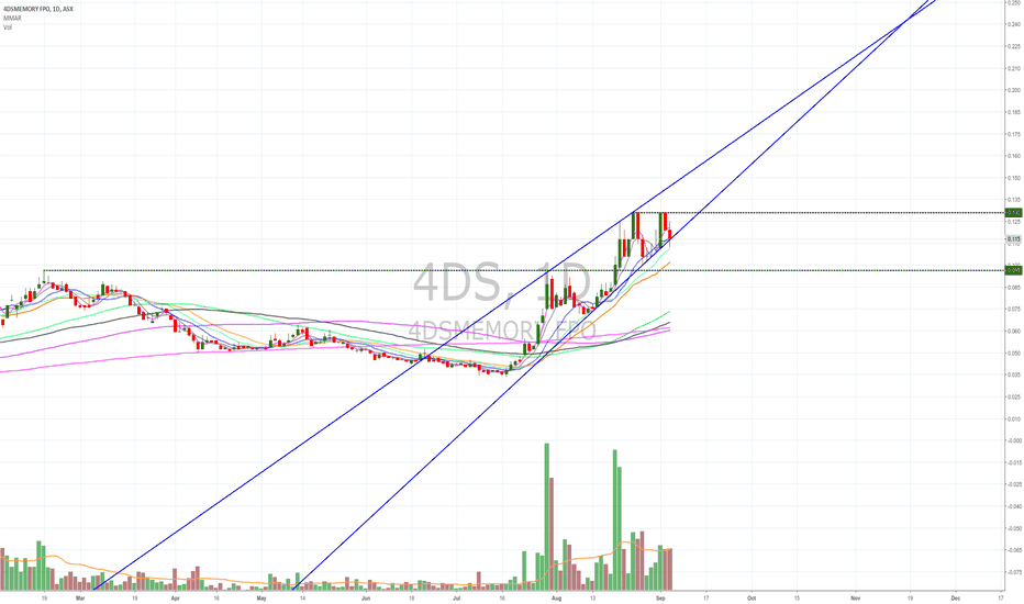 4DS: $4DS rising wedge + double top