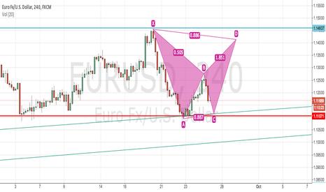 EURUSD: Bearish Bat Pattern - EURUSD
