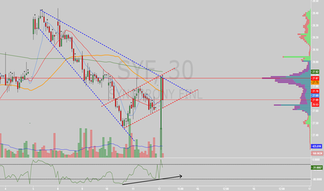 SYF: $SYF descending broadening wedge