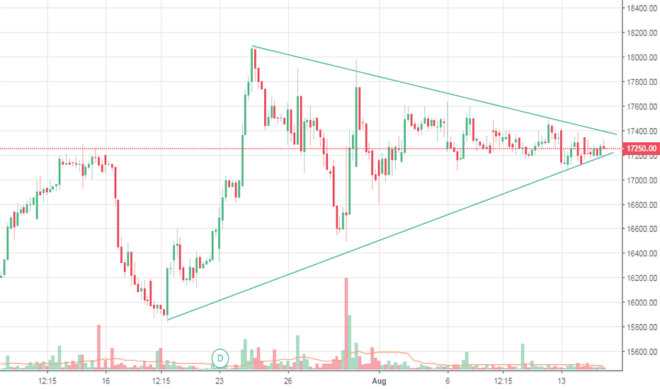 SHREECEM: Shree Cement getting ready for a big move!