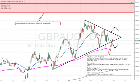 GBPAUD: GBPAUD wedge break