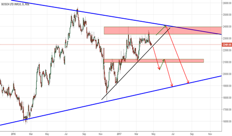 BOSCHLTD: BOSCHLTD NEAR THE TRIANGLE RESISTANCE!!!