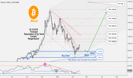 BTCUSD: Great Long-Term Hunting Opportunity in BTCUSD, Don't miss it