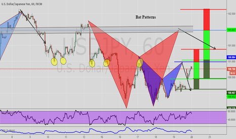 USDJPY: Bat Patterns USDJPY