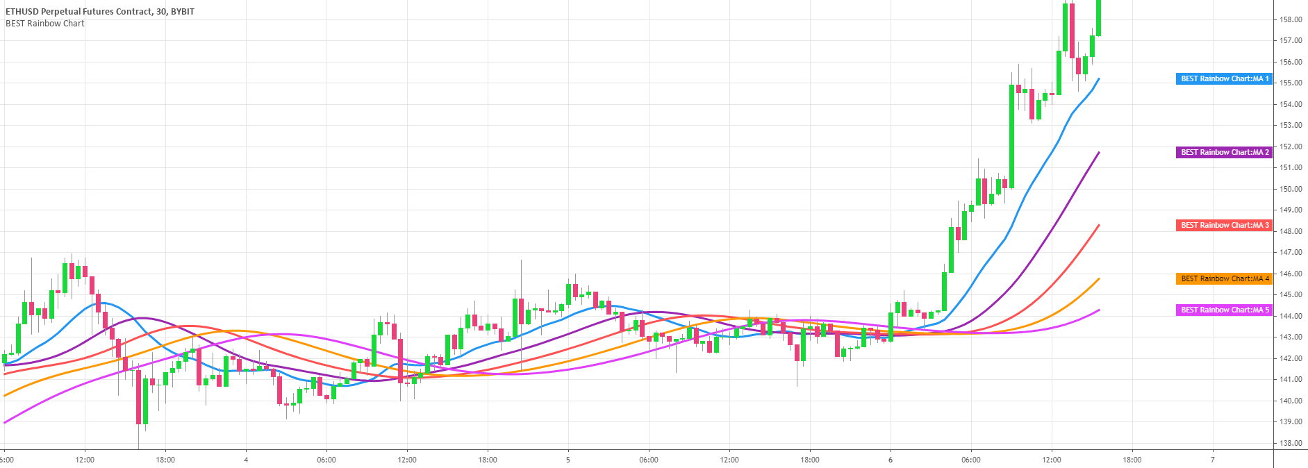 BEST Rainbow Chart — Indicator by Daveatt — TradingView