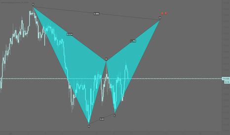 CHFJPY: CHFJPY: Potential bearish bat pattern