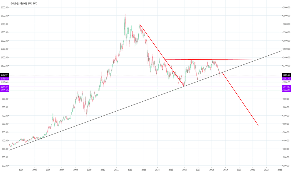 GOLD: Lookin to short more