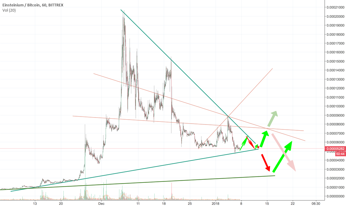 Re-upload: EMC2/BTC Possibilities (Strong Support Lines)