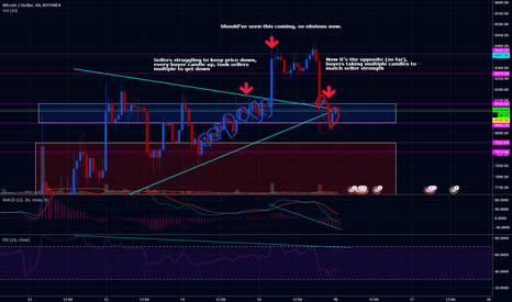 BTCUSD: Now it's obvious what happened