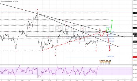 EURJPY: EJ Still Downtrend but still correction