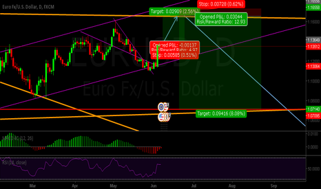EURUSD: Just looking for opinions