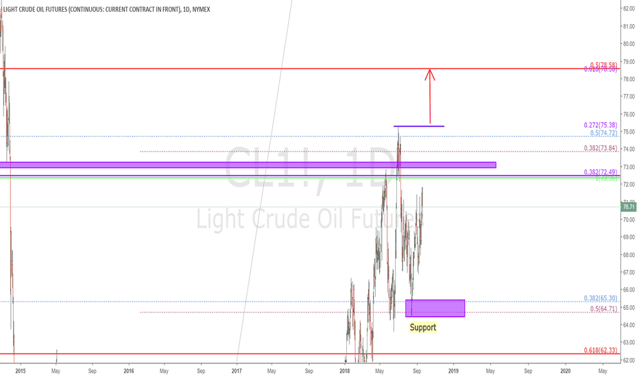 CL1!: OIL - $CL - Daily