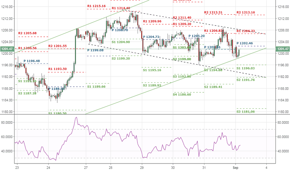 GOLD: GOLD DAILY 09/03/2018