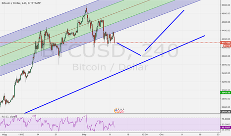 BTCUSD: Bitcoin predicted pa for coming weeks