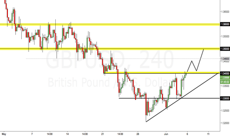 GBPUSD: Possible GBPUSD idea