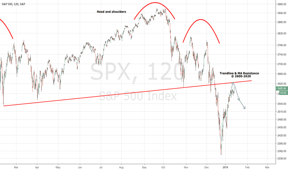 SPX: S&P 500: Strong chance of reversal today