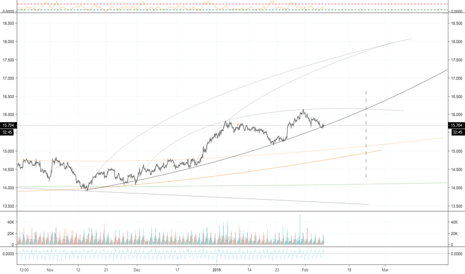 SILVER: Silver ,  has support