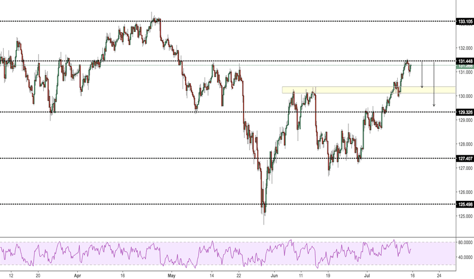 EURJPY: Possible Short Opportunity [Waiting For Retest At Resistance]