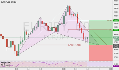 EURJPY: EURJPY 1HR Potential Bullish Cypher