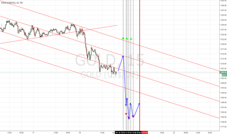 GOLD: GOLD Scalping idea for great friday