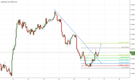 AUDUSD: Toward 0.7541