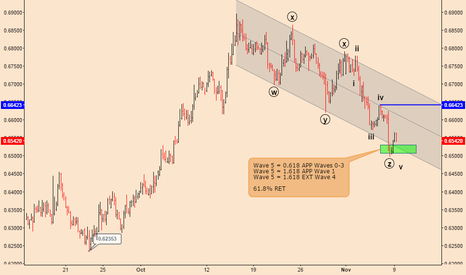 NZDUSD: NZDUSD; Good Time To Go Long Again