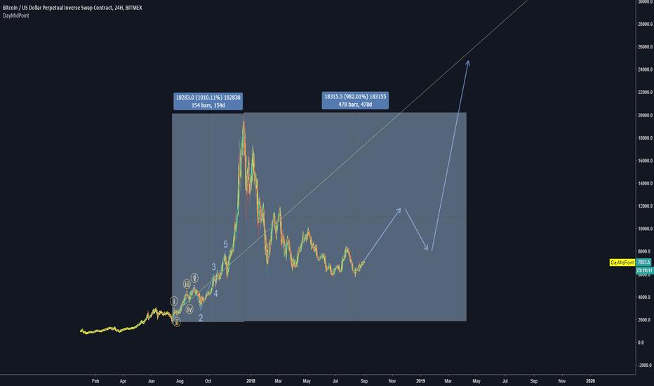 XBTUSD: BTC-NASDAQ