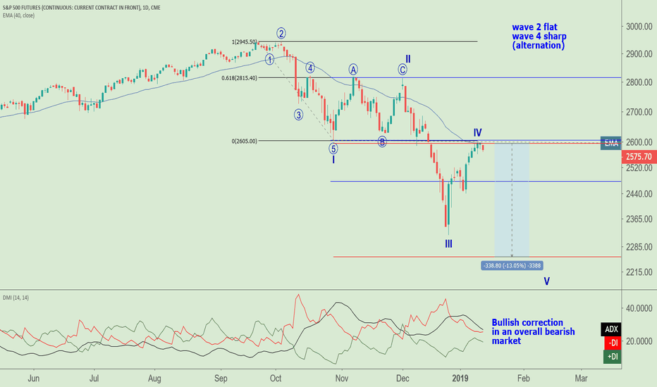 SP1!: Staying Short the SP500