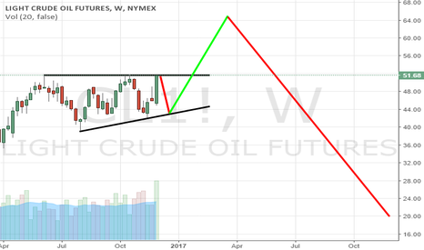 CL1!: WTI (short in any way)