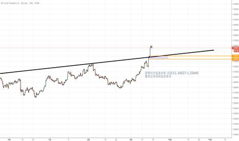 GBPUSD: 英镑上涨趋势明显   但切勿追涨  回落寻找做多信号
