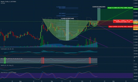 XRPUSD: XRP Daily cup & handle