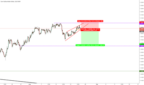 EURAUD: Looking to sell