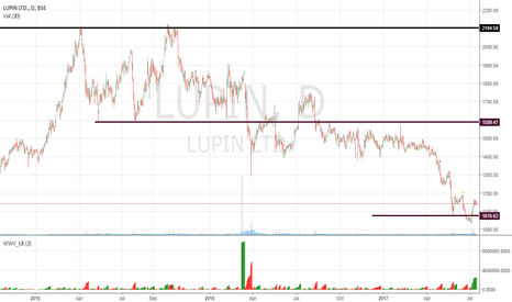 LUPIN: Good Entry point
