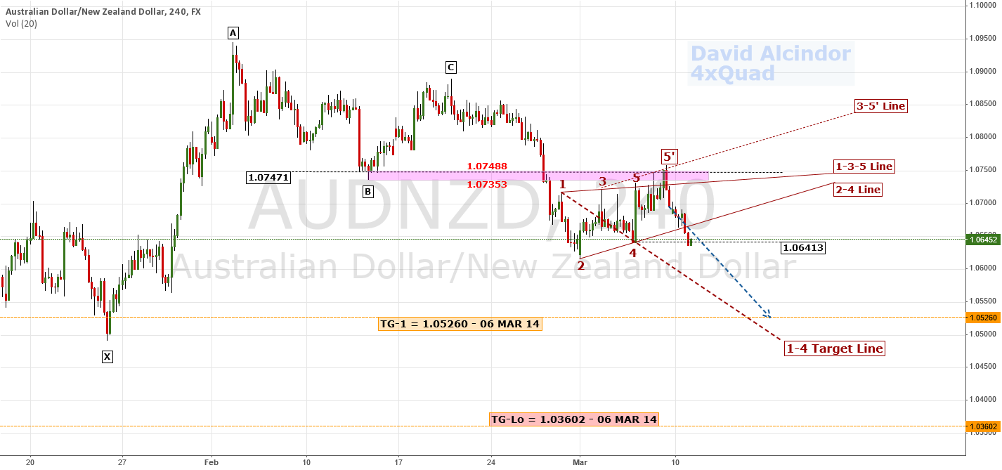 Update: Further Bearish Outlook | $AUD $USD #RBA #RBNZ #Forex