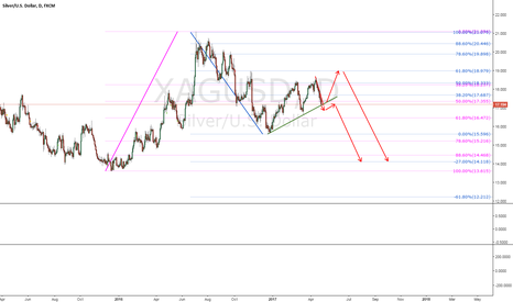 XAGUSD: Silver at a crucial point