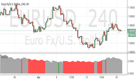 EURUSD: eur/usd - 4h - no trend