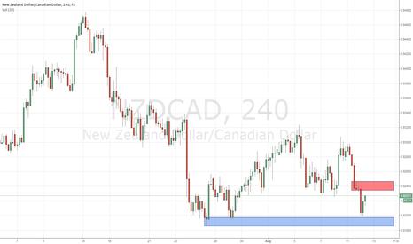 NZDCAD: NZDCAD Potential Supply Zone